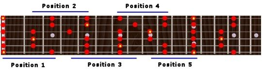 pentatonic scale key of E